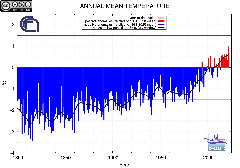 Temperatura Media Annuale su scala nazionale